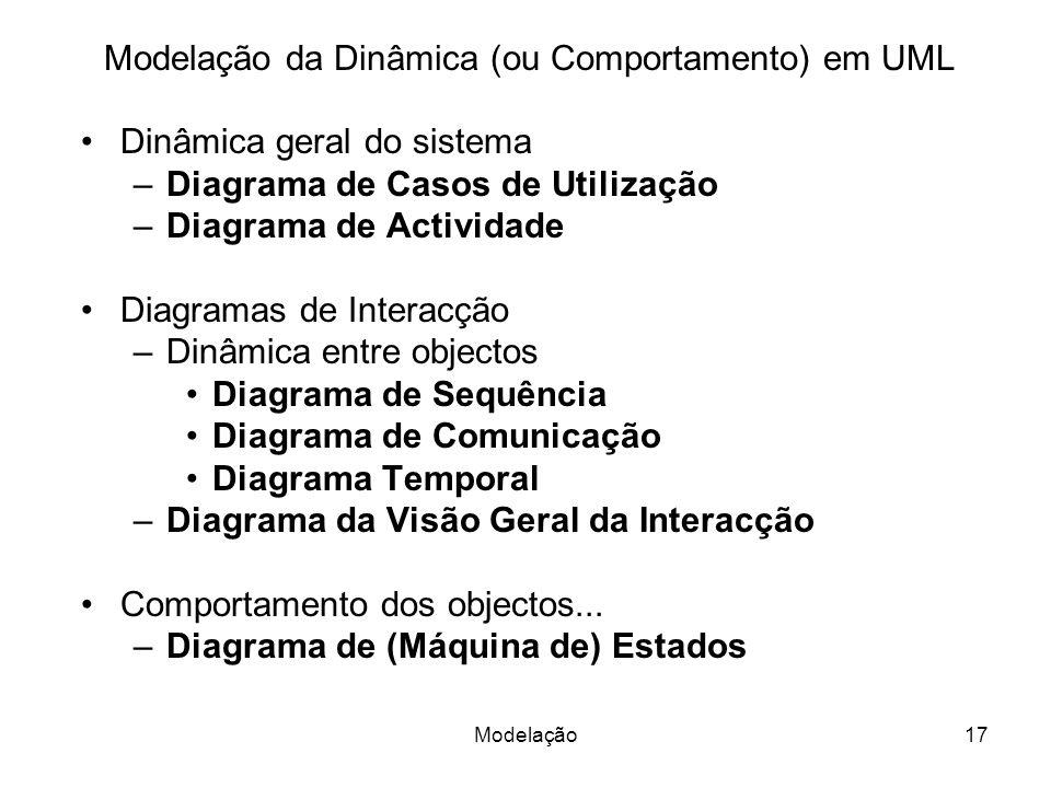 Modelação da Dinâmica (ou Comportamento) em UML Dinâmica geral do sistema –Diagrama de Casos de Utilização –Diagrama de Actividade Diagramas de Interacção –Dinâmica entre objectos Diagrama de Sequência Diagrama de Comunicação Diagrama Temporal –Diagrama da Visão Geral da Interacção Comportamento dos objectos...
