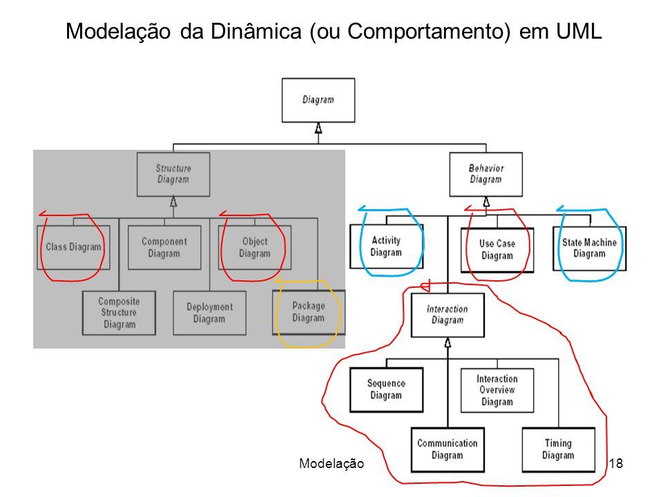 Modelação da Dinâmica (ou Comportamento) em UML 18Modelação