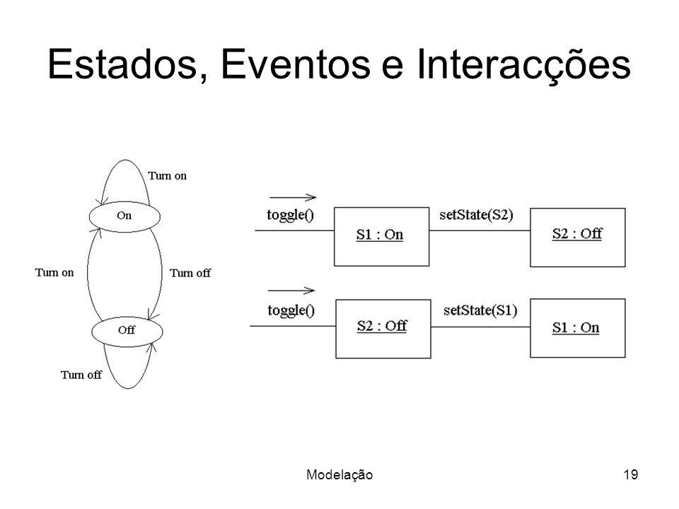 Estados, Eventos e Interacções Modelação19