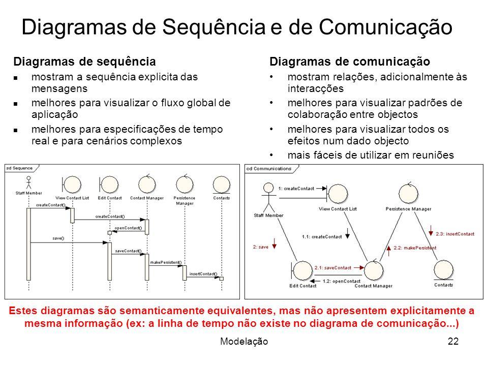 Diagramas de Sequência e de Comunicação Diagramas de sequência mostram a sequência explicita das mensagens melhores para visualizar o fluxo global de aplicação melhores para especificações de tempo real e para cenários complexos Diagramas de comunicação mostram relações, adicionalmente às interacções melhores para visualizar padrões de colaboração entre objectos melhores para visualizar todos os efeitos num dado objecto mais fáceis de utilizar em reuniões Estes diagramas são semanticamente equivalentes, mas não apresentem explicitamente a mesma informação (ex: a linha de tempo não existe no diagrama de comunicação...) 22Modelação