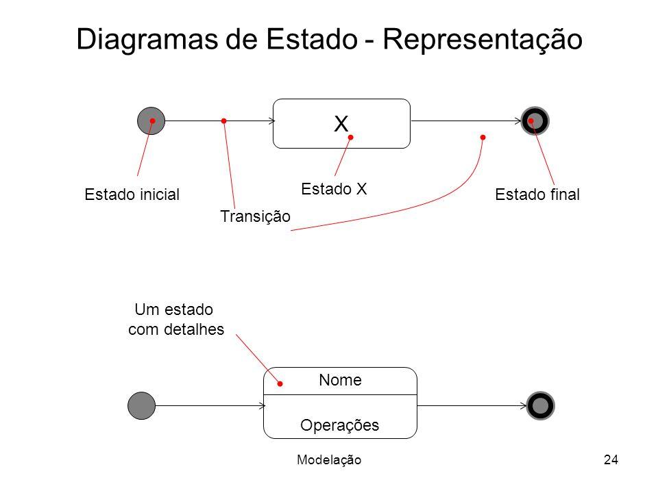 Diagramas de Estado - Representação X Estado inicial Estado final Estado X Nome Operações Um estado com detalhes Transição 24Modelação