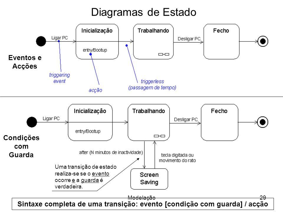 Diagramas de Estado Eventos e Acções Condições com Guarda Uma transição de estado realiza-se se o evento ocorre e a guarda é verdadeira.