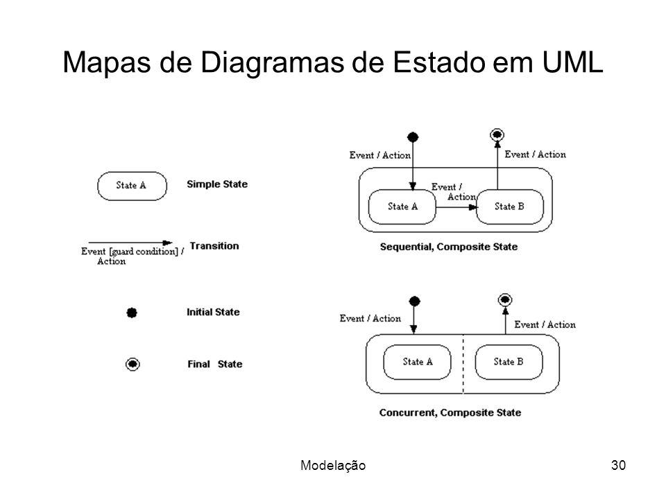 Mapas de Diagramas de Estado em UML Modelação30