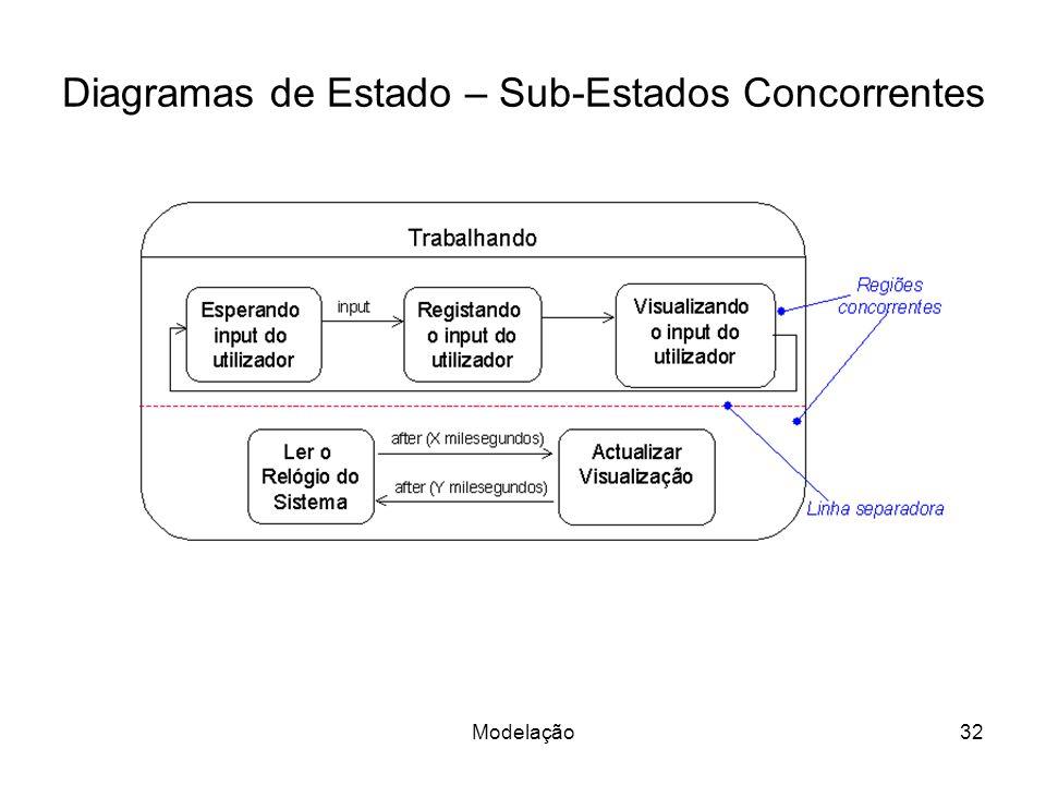 Diagramas de Estado – Sub-Estados Concorrentes 32Modelação