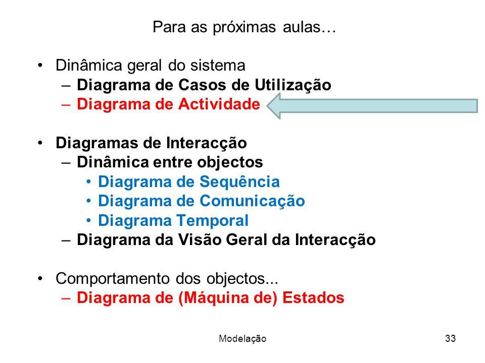 Para as próximas aulas… Dinâmica geral do sistema –Diagrama de Casos de Utilização –Diagrama de Actividade Diagramas de Interacção –Dinâmica entre objectos Diagrama de Sequência Diagrama de Comunicação Diagrama Temporal –Diagrama da Visão Geral da Interacção Comportamento dos objectos...