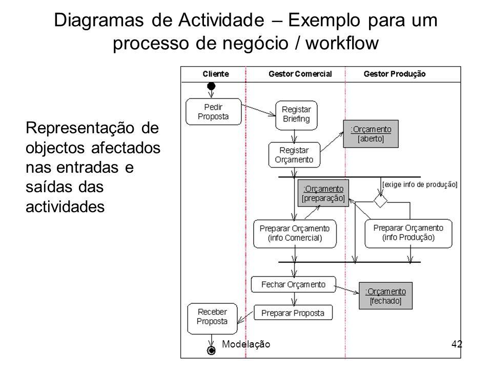 Diagramas de Actividade – Exemplo para um processo de negócio / workflow Representação de objectos afectados nas entradas e saídas das actividades 42Modelação