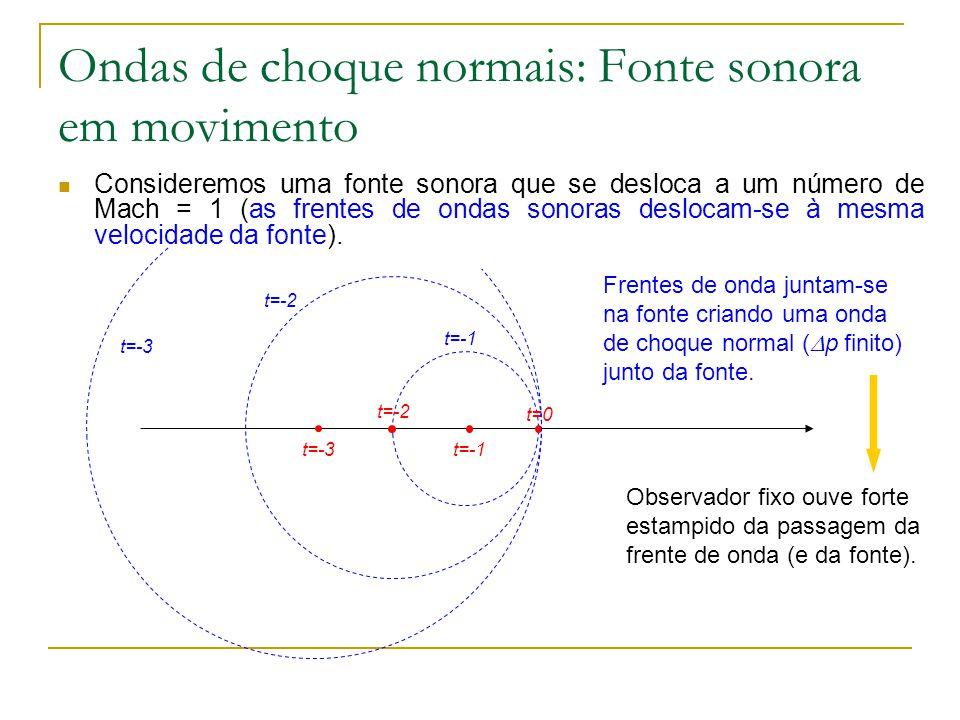 t=-1 Ondas de choque normais: Fonte sonora em movimento t=0 t=-1 t=-2 t=-3 t=-2 t=-3 Consideremos uma fonte sonora que se desloca a um número de Mach