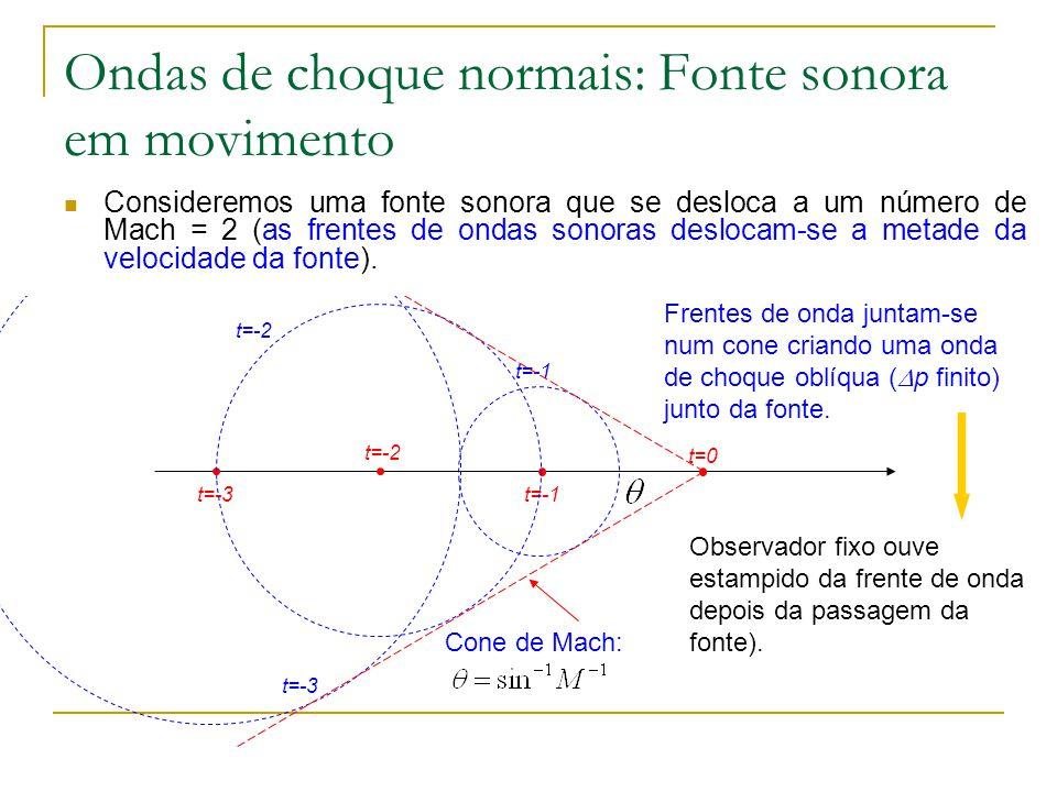 Frentes de onda juntam-se num cone criando uma onda de choque oblíqua ( p finito) junto da fonte. t=-1 Ondas de choque normais: Fonte sonora em movime