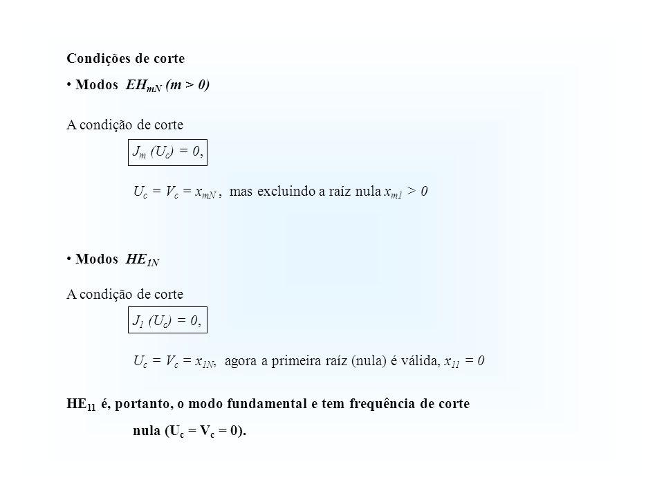 Condições de corte Modos EH mN (m > 0) A condição de corte J m (U c ) = 0, U c = V c = x mN, mas excluindo a raíz nula x m1 > 0 Modos HE 1N A condição de corte J 1 (U c ) = 0, U c = V c = x 1N, agora a primeira raíz (nula) é válida, x 11 = 0 HE 11 é, portanto, o modo fundamental e tem frequência de corte nula (U c = V c = 0).