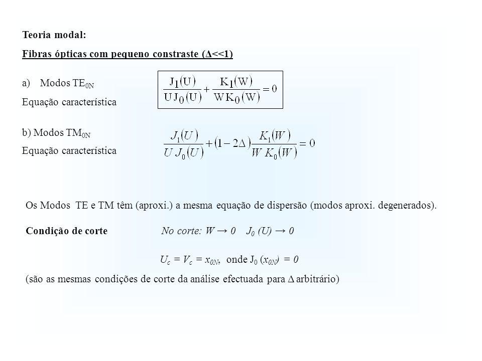 Os Modos TE e TM têm (aproxi.) a mesma equação de dispersão (modos aproxi.