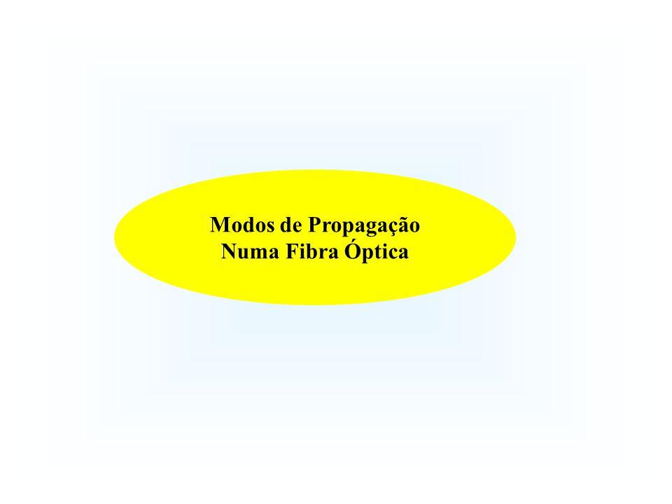 Modos de Propagação Numa Fibra Óptica
