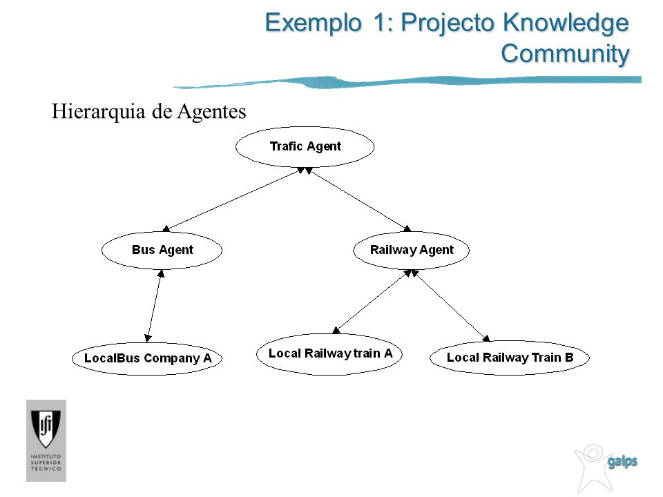 Exemplo 1: Projecto Knowledge Community Hierarquia de Agentes