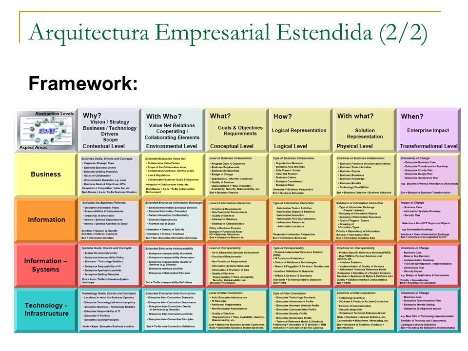 Arquitectura Empresarial Estendida (2/2) Framework: