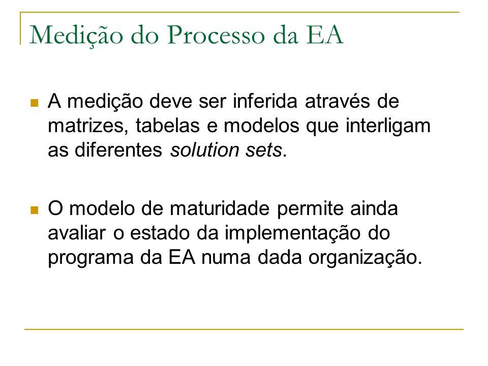 Medição do Processo da EA A medição deve ser inferida através de matrizes, tabelas e modelos que interligam as diferentes solution sets.