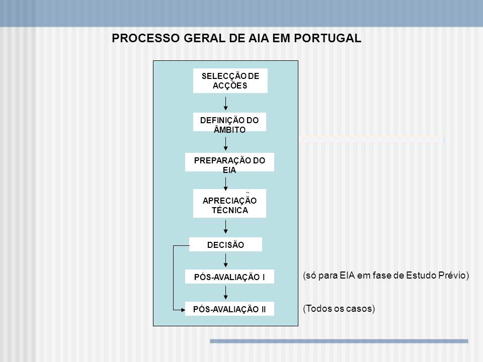 SELECÇÃO DE ACÇÕES DEFINIÇÃO DO ÂMBITO PREPARAÇÃO DO EIA APRECIAÇÃO TÉCNICA PROCESSO GERAL DE AIA EM PORTUGAL APRECIAÇÃO TÉCNICA DECISÃO PÓS-AVALIAÇÃO