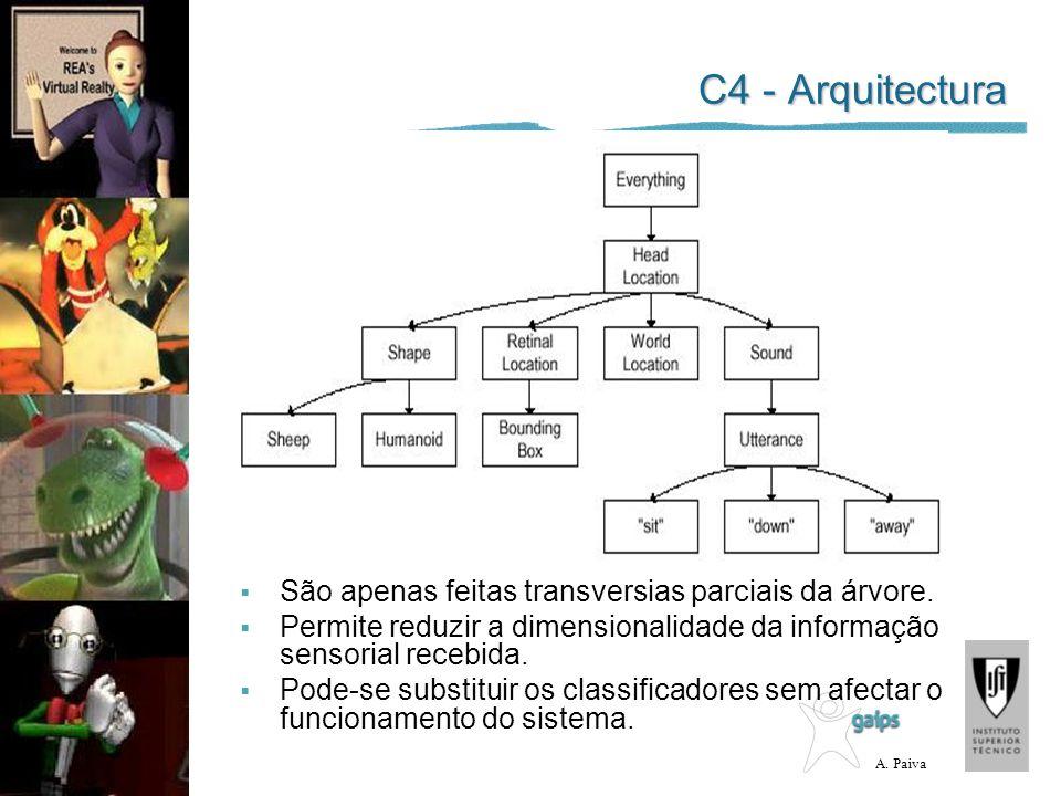 A. Paiva C4 - Arquitectura São apenas feitas transversias parciais da árvore. Permite reduzir a dimensionalidade da informação sensorial recebida. Pod