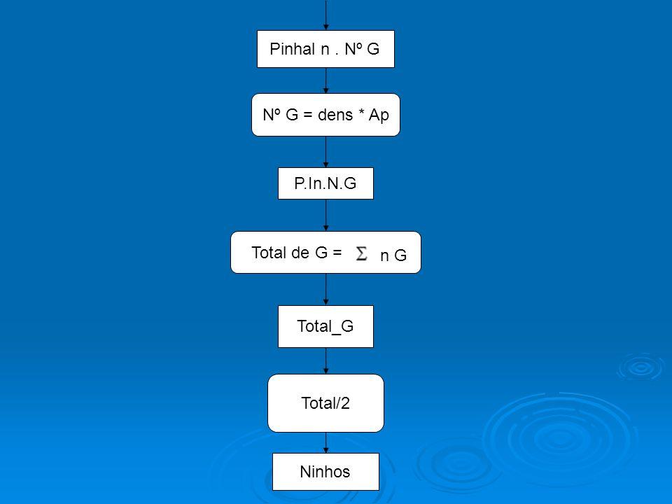 Ninhos Total/2 Total_G Total de G = n G P.In.N.G Nº G = dens * Ap Pinhal n. Nº G