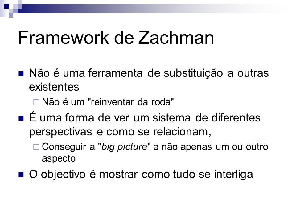 Framework de Zachman Não é uma ferramenta de substituição a outras existentes Não é um reinventar da roda É uma forma de ver um sistema de diferentes perspectivas e como se relacionam, Conseguir a big picture e não apenas um ou outro aspecto O objectivo é mostrar como tudo se interliga