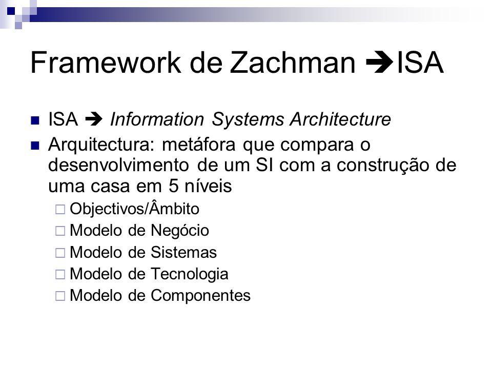 Framework de Zachman ISA ISA Information Systems Architecture Arquitectura: metáfora que compara o desenvolvimento de um SI com a construção de uma casa em 5 níveis Objectivos/Âmbito Modelo de Negócio Modelo de Sistemas Modelo de Tecnologia Modelo de Componentes