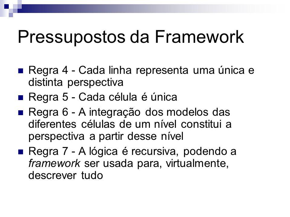 Pressupostos da Framework Regra 4 - Cada linha representa uma única e distinta perspectiva Regra 5 - Cada célula é única Regra 6 - A integração dos modelos das diferentes células de um nível constitui a perspectiva a partir desse nível Regra 7 - A lógica é recursiva, podendo a framework ser usada para, virtualmente, descrever tudo