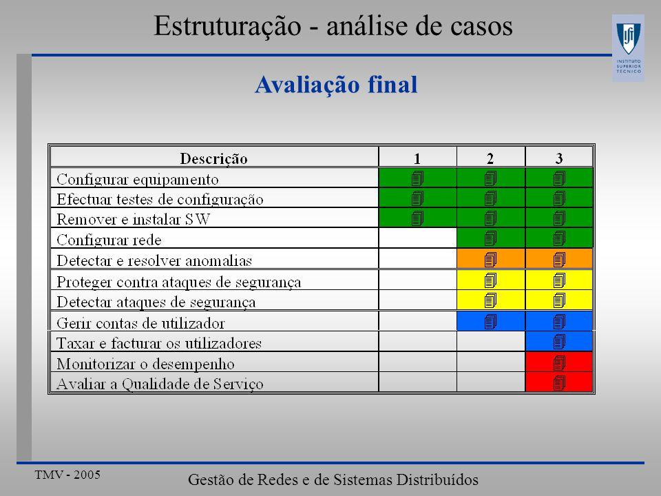 TMV - 2005 Gestão de Redes e de Sistemas Distribuídos Avaliação final Estruturação - análise de casos