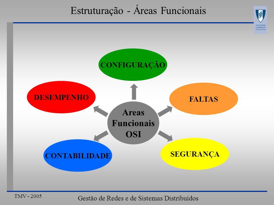 TMV - 2005 Gestão de Redes e de Sistemas Distribuídos Estruturação - Áreas Funcionais CONFIGURAÇÃO CONTABILIDADE SEGURANÇA DESEMPENHO FALTAS Areas Fun