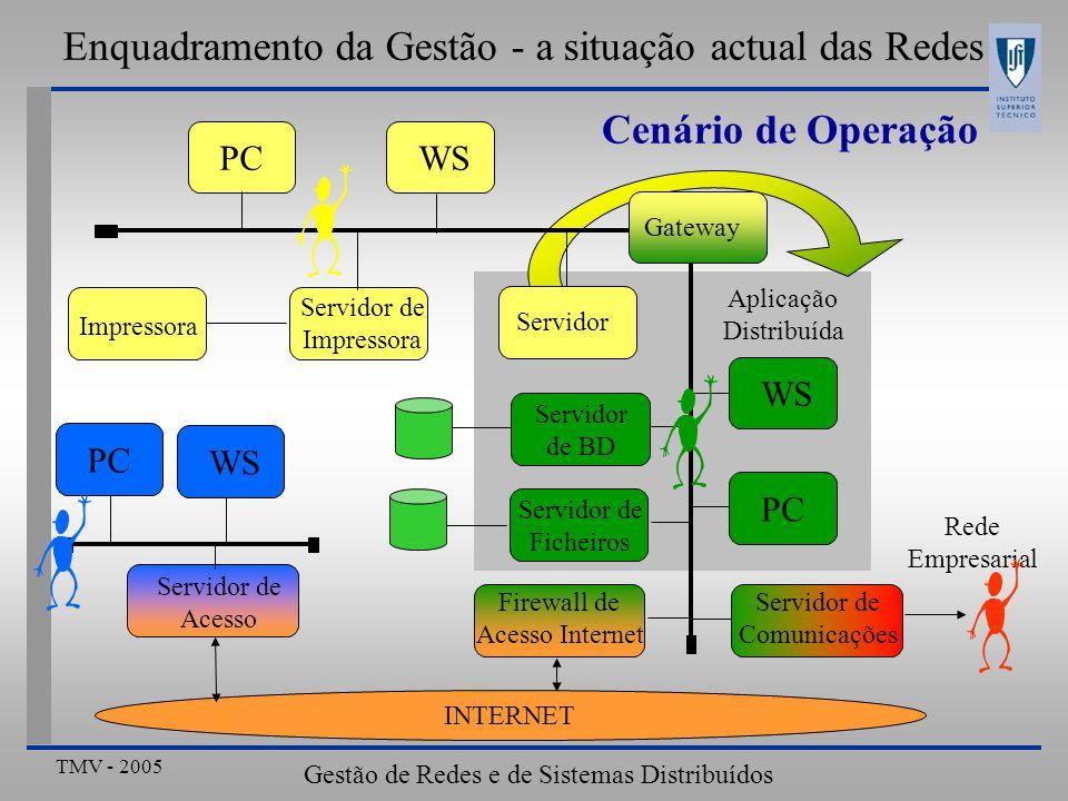 TMV - 2005 Gestão de Redes e de Sistemas Distribuídos Servidor de Comunicações Cenário de Operação INTERNET Firewall de Acesso Internet Servidor de Ac