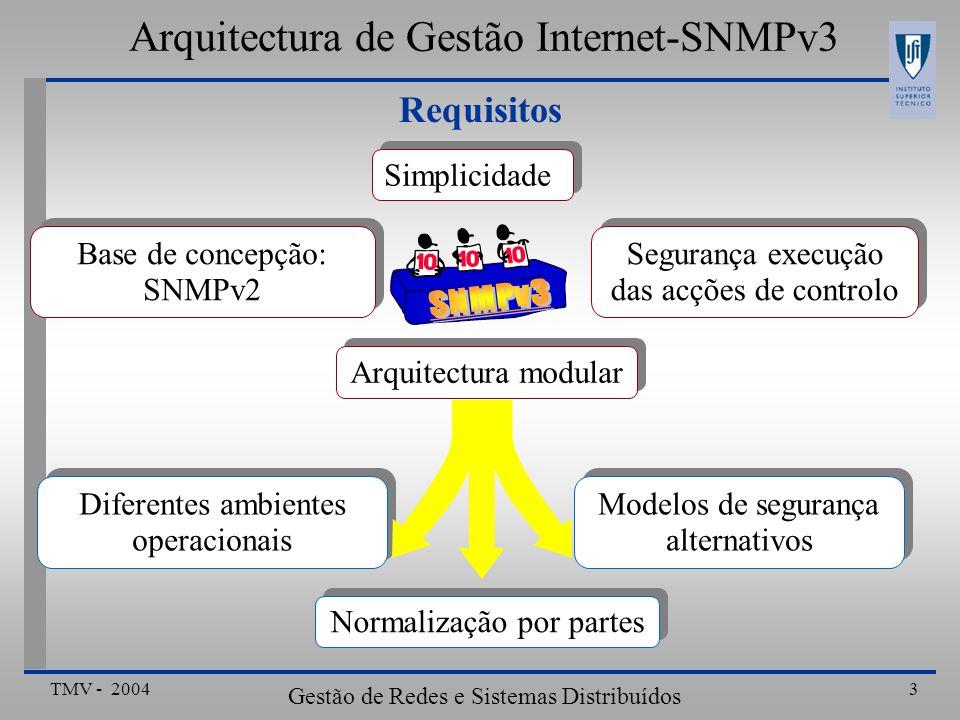 TMV - 2004 Gestão de Redes e Sistemas Distribuídos 14 Exemplo: Caso do Gestor Arquitectura de Gestão Internet-SNMPv3 Gerador de Comandos DespachoSub-sistema de Processamento de Mensagens Sub-sistema de Segurança sendPDU prepareOutgoingMsg generateRequestMsg Envia SNMP RequestMsg para a rede......