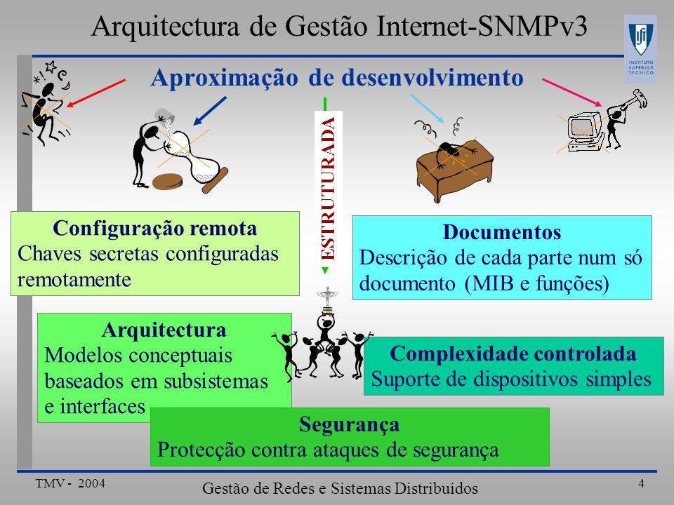 TMV - 2004 Gestão de Redes e Sistemas Distribuídos 15 Exemplo: Caso do Agente Arquitectura de Gestão Internet-SNMPv3 Receptor de Comandos DespachoSub-sistema de Processamento de Mensagens Sub-sistema de Segurança registerContextEngineID Recebe SNMP RequestMsg da rede prepareDataElements processingIncomingMsg processPDU prepareResponseMsg generateResponseMsg returnResponsePDU Envia SNMP ResponseMsg para a rede