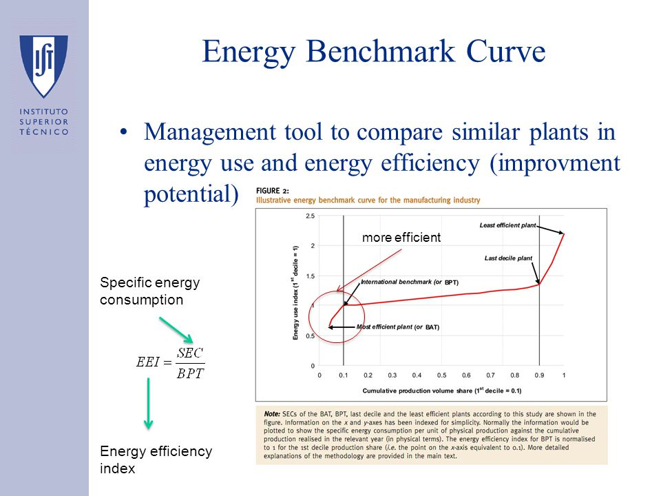 Energy Benchmark Curve Management tool to compare similar plants in energy use and energy efficiency (improvment potential) more efficient Energy effi