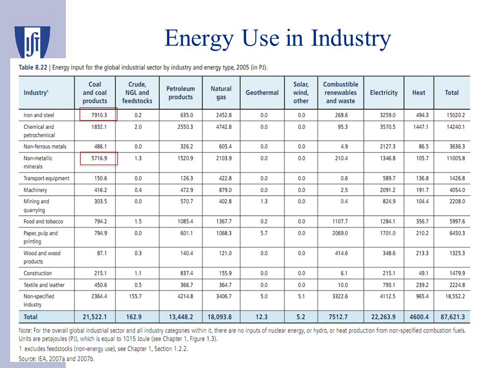 Energy Use in Industry