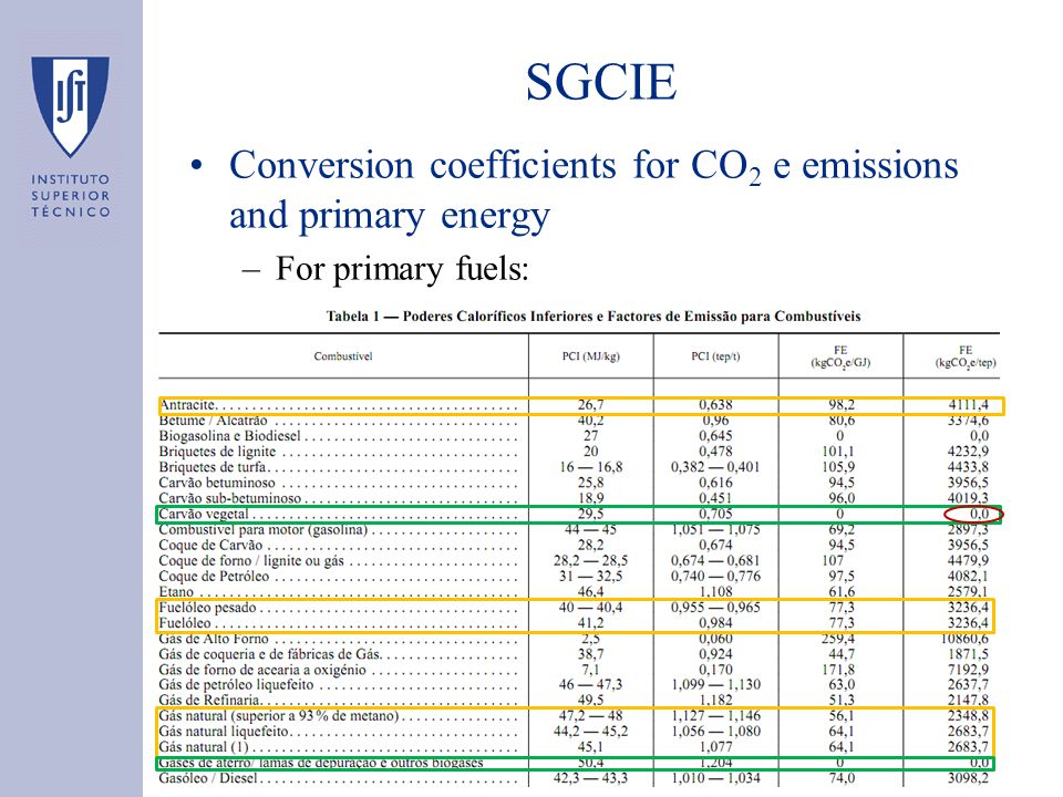 SGCIE Conversion coefficients for CO 2 e emissions and primary energy –For primary fuels:
