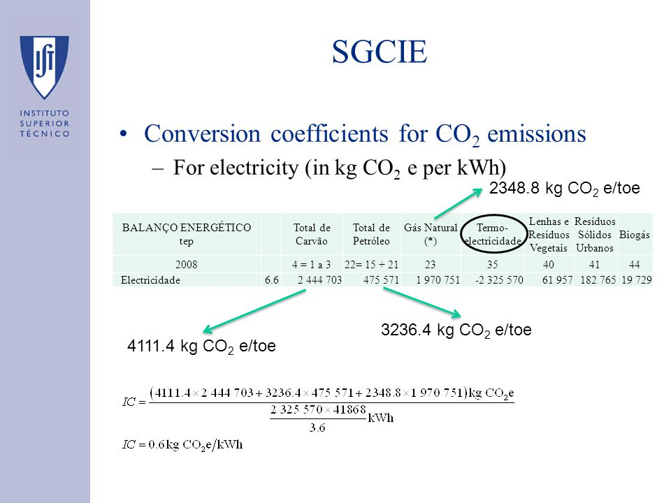 SGCIE Conversion coefficients for CO 2 emissions –For electricity (in kg CO 2 e per kWh) BALANÇO ENERGÉTICO tep Total de Carvão Total de Petróleo Gás