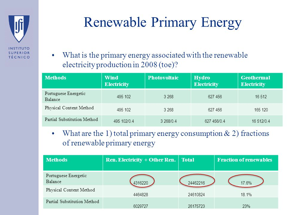 Renewable Primary Energy What is the primary energy associated with the renewable electricity production in 2008 (toe)? What are the 1) total primary
