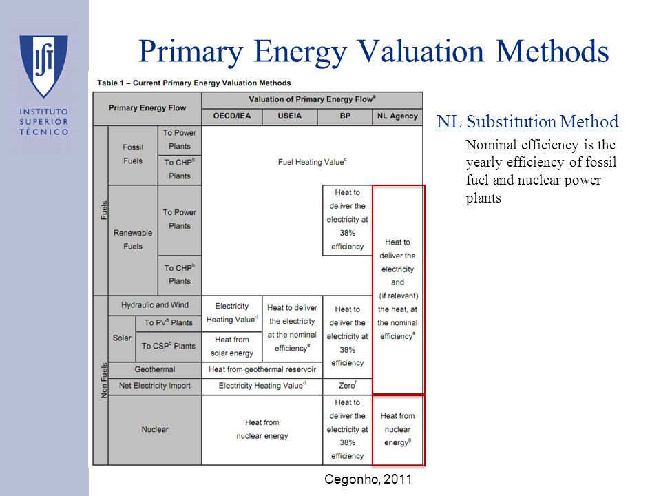 Primary Energy Valuation Methods NL Substitution Method Nominal efficiency is the yearly efficiency of fossil fuel and nuclear power plants Cegonho, 2