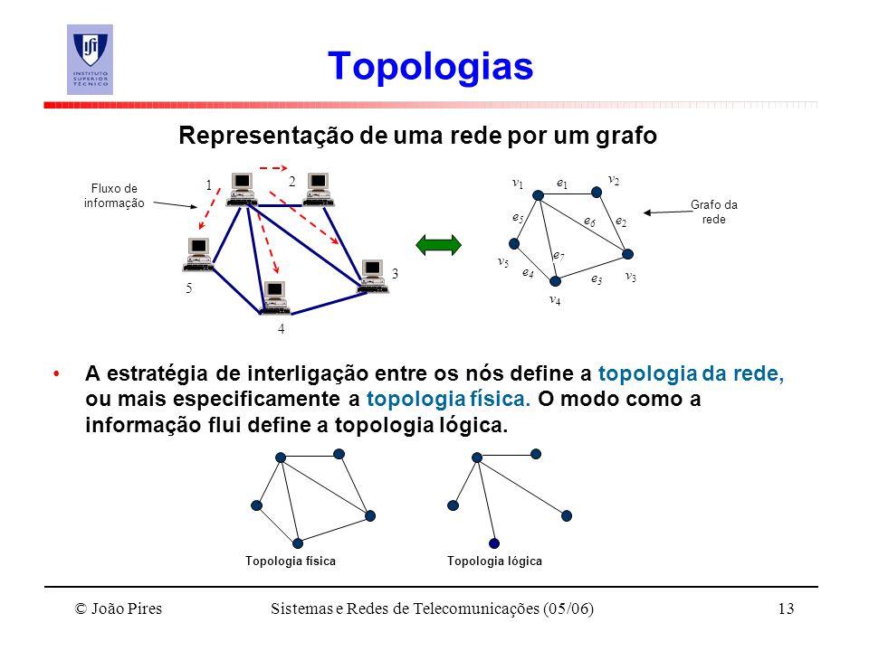 © João PiresSistemas e Redes de Telecomunicações (05/06)13 Topologias Representação de uma rede por um grafo A estratégia de interligação entre os nós