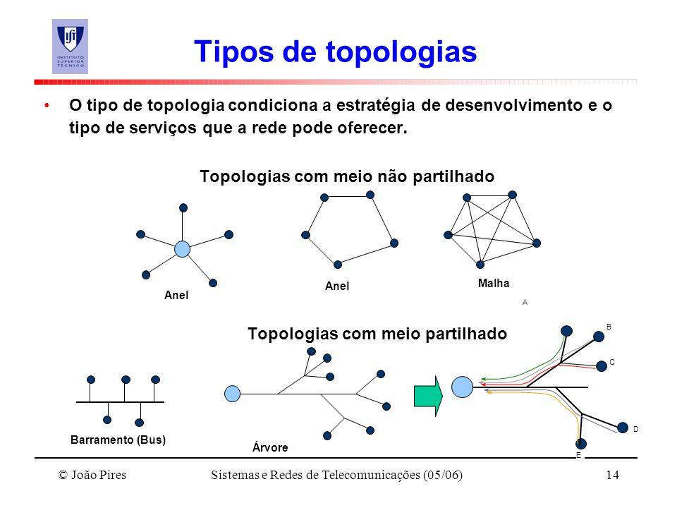 © João PiresSistemas e Redes de Telecomunicações (05/06)14 Tipos de topologias O tipo de topologia condiciona a estratégia de desenvolvimento e o tipo