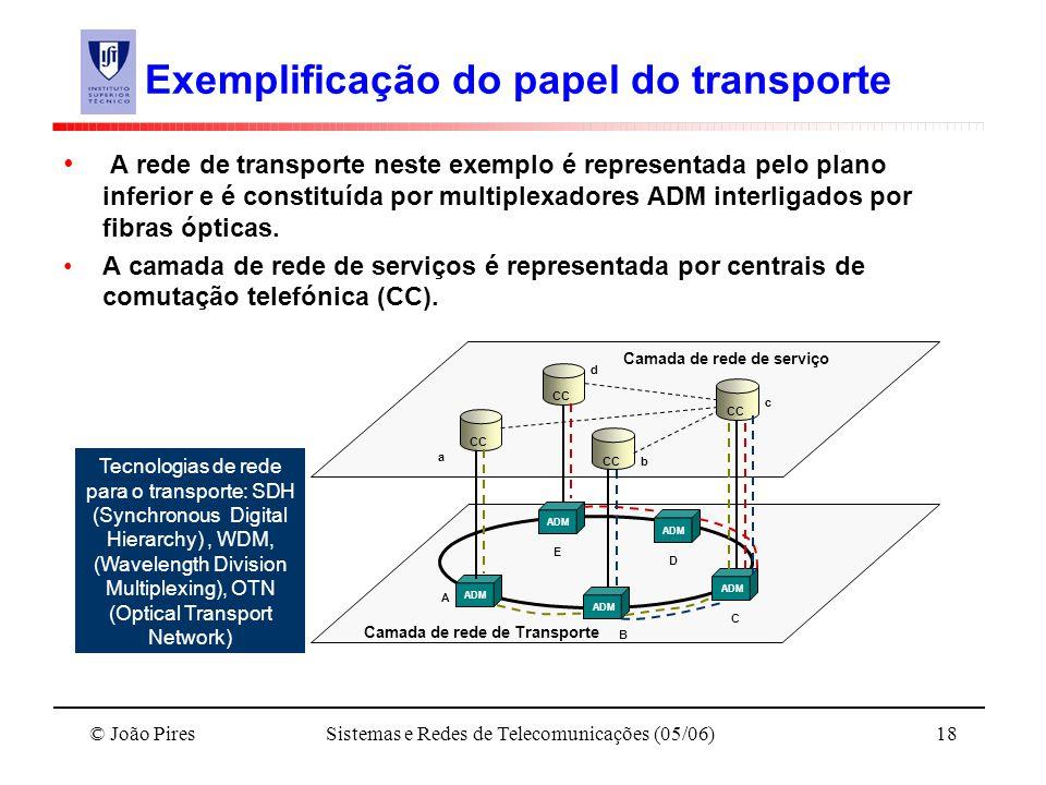 © João PiresSistemas e Redes de Telecomunicações (05/06)18 Exemplificação do papel do transporte A rede de transporte neste exemplo é representada pel