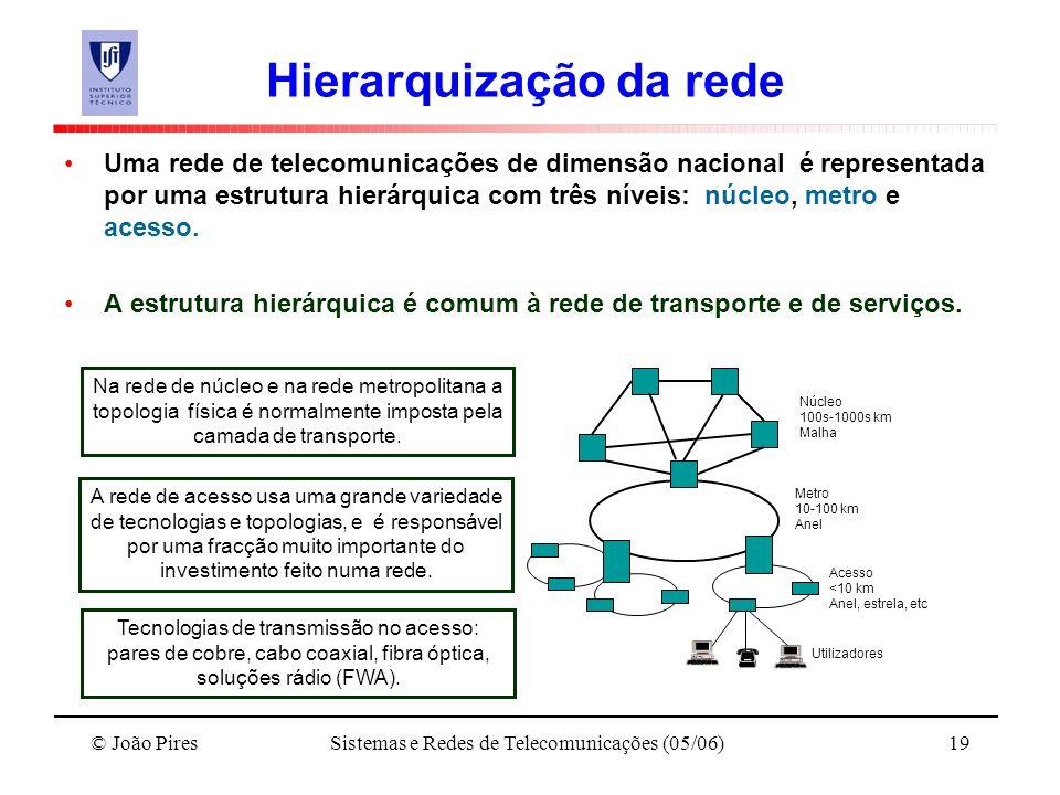 © João PiresSistemas e Redes de Telecomunicações (05/06)19 Hierarquização da rede Uma rede de telecomunicações de dimensão nacional é representada por