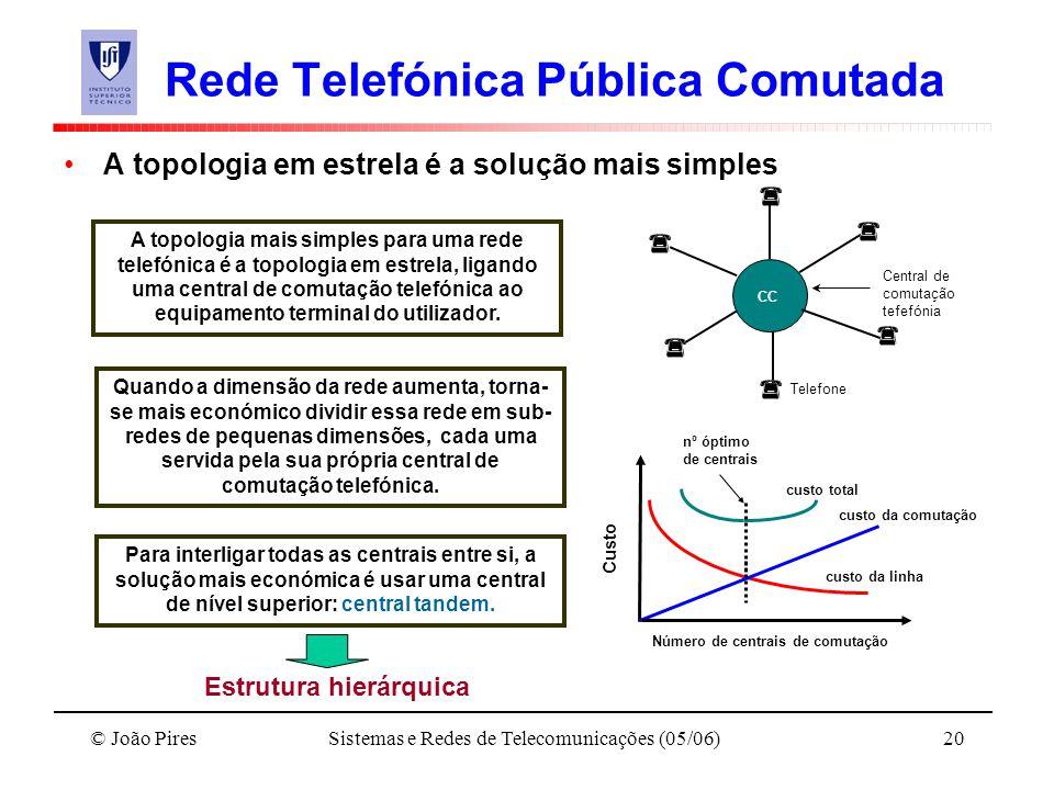 © João PiresSistemas e Redes de Telecomunicações (05/06)20 Rede Telefónica Pública Comutada A topologia em estrela é a solução mais simples CC Central