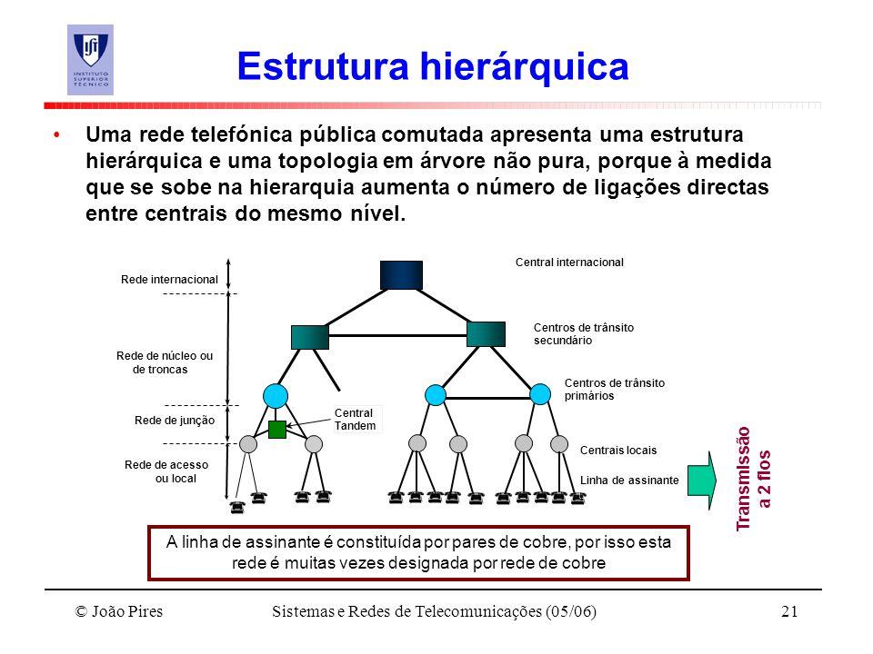 © João PiresSistemas e Redes de Telecomunicações (05/06)21 Estrutura hierárquica Uma rede telefónica pública comutada apresenta uma estrutura hierárqu