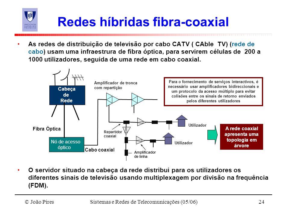 © João PiresSistemas e Redes de Telecomunicações (05/06)24 Redes híbridas fibra-coaxial As redes de distribuição de televisão por cabo CATV ( CAble TV