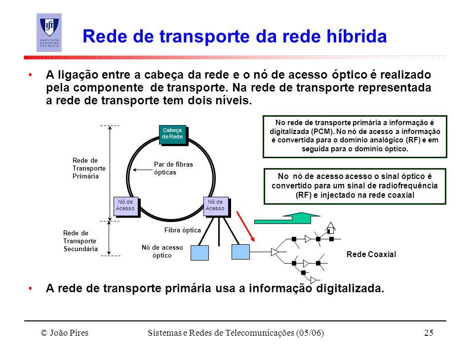 © João PiresSistemas e Redes de Telecomunicações (05/06)25 Rede de Transporte Secundária Rede de transporte da rede híbrida A ligação entre a cabeça d