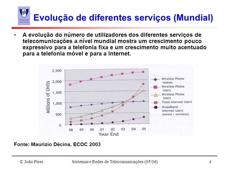 © João PiresSistemas e Redes de Telecomunicações (05/06)4 Evolução de diferentes serviços (Mundial) A evolução do número de utilizadores dos diferente