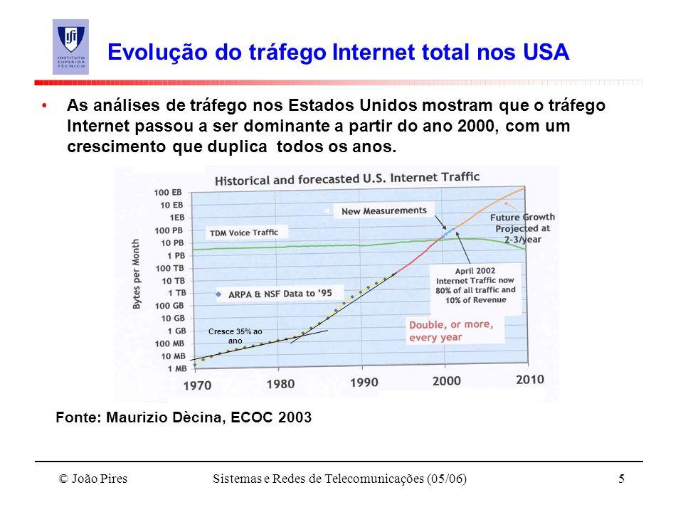 © João PiresSistemas e Redes de Telecomunicações (05/06)5 Evolução do tráfego Internet total nos USA As análises de tráfego nos Estados Unidos mostram