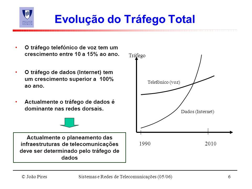 © João PiresSistemas e Redes de Telecomunicações (05/06)6 Evolução do Tráfego Total O tráfego telefónico de voz tem um crescimento entre 10 a 15% ao a