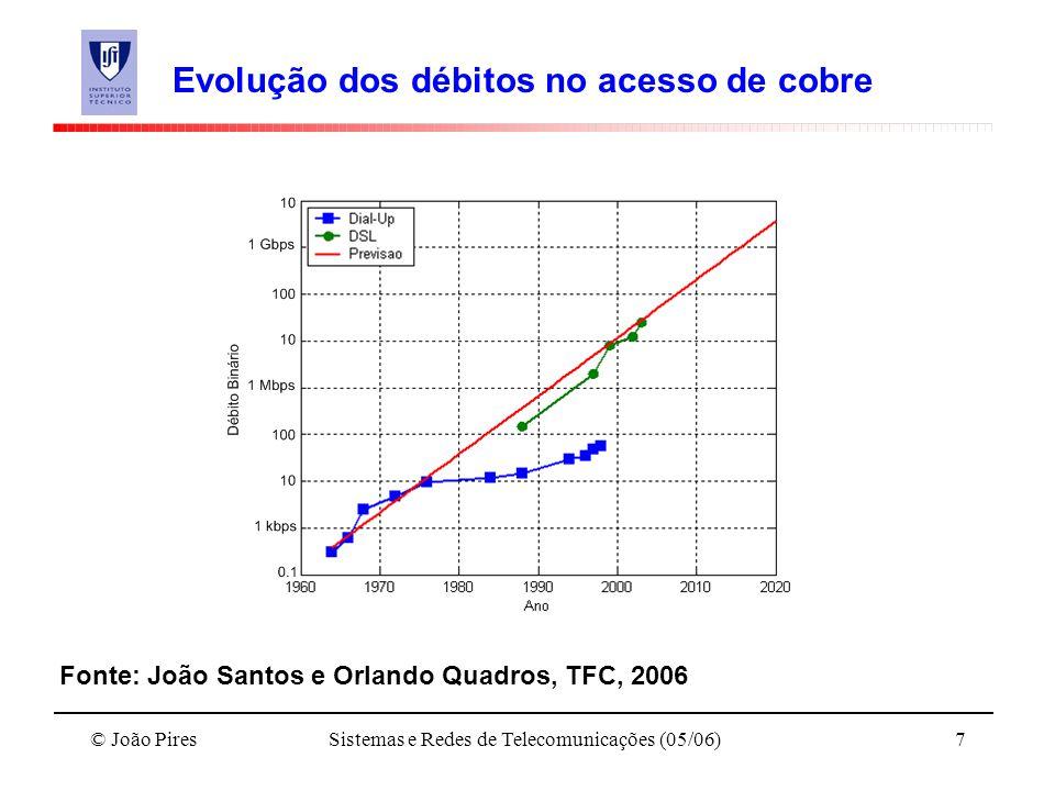 © João PiresSistemas e Redes de Telecomunicações (05/06)7 Evolução dos débitos no acesso de cobre Fonte: João Santos e Orlando Quadros, TFC, 2006
