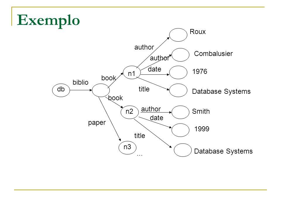 Exemplo Addison-Wesley Serge Abiteboul Rick Hull Victor Vianu Foundations of Databases 1995 Freeman Jeffrey D.