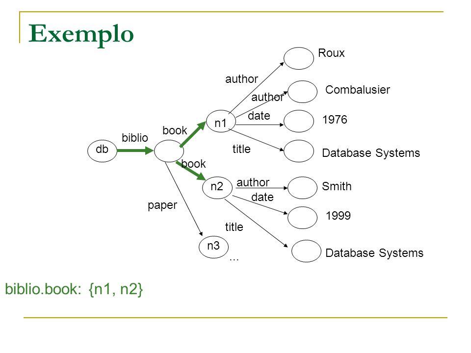 Modelo de dados para XPath bib book publisherauthor..