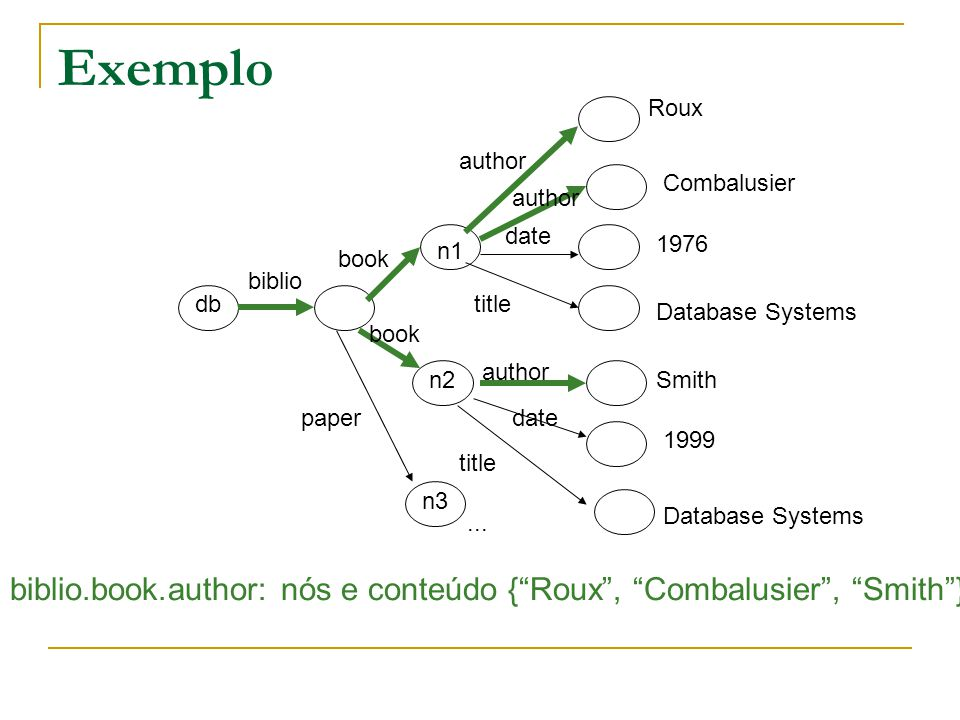 Exemplo db book n1 n2 n3 biblio author date title author date title paper Roux Combalusier 1976 Database Systems Smith 1999 Database Systems...